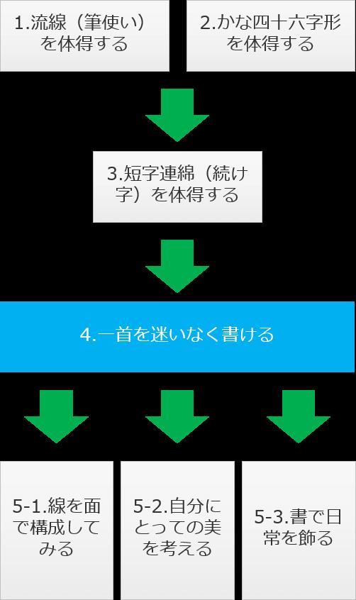 かなグラフィー